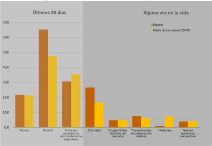 consumo de drogas en adolescentes en España