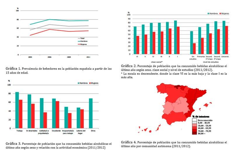 Estadísticas sobre alcohlismo en España