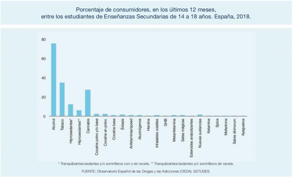 Estadísticas de alcohol en adolescentes