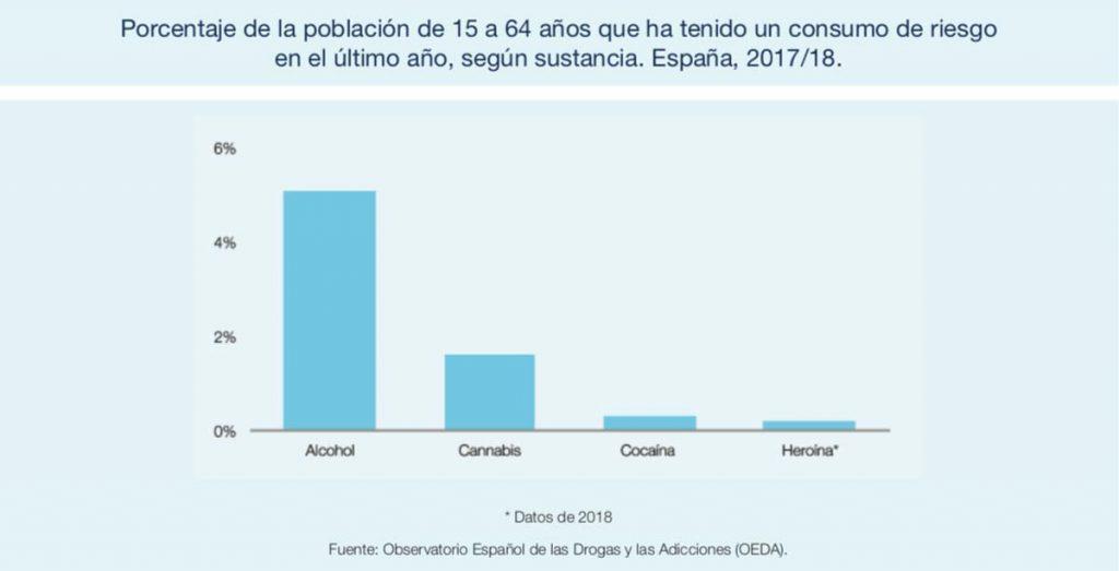 estadísticas de consumo de alcohol en España