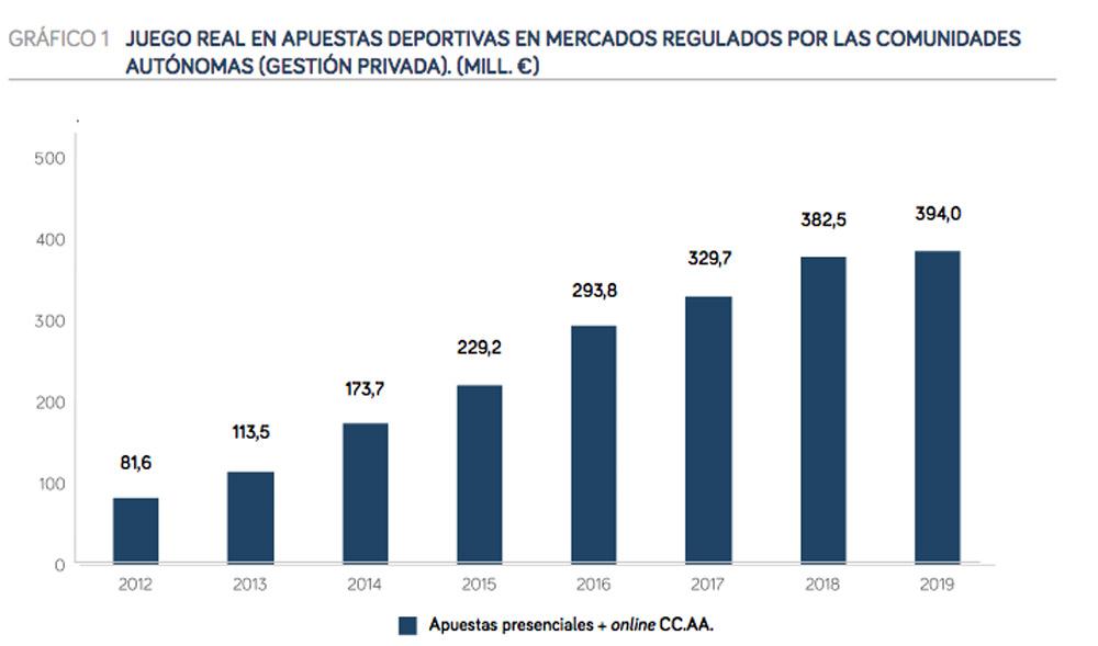 Dinero de las apuestsa deportivas en España
