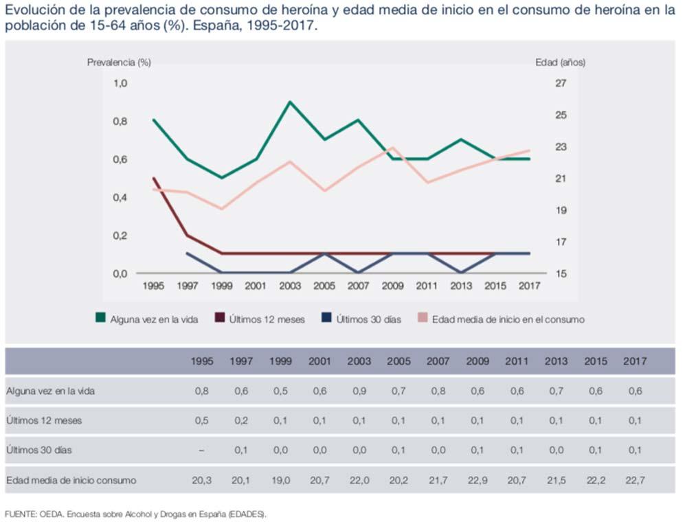 Estadísticas sobre el consumo de heroína en españa