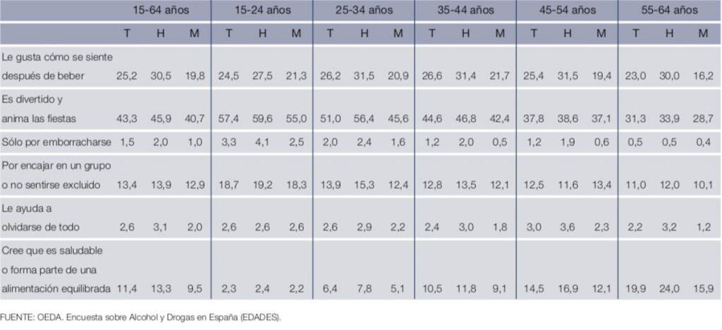 Razones para consumir alcohol en España