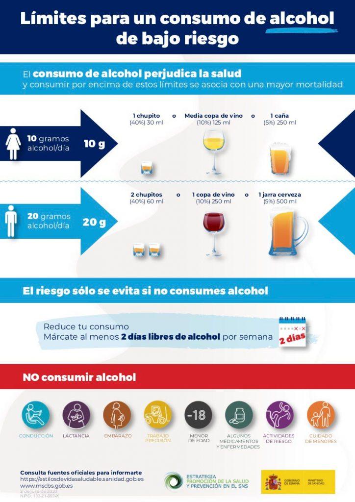 cuánto alcohol consumir sin riesgos